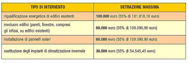 Le Agevolazioni Fiscali Per Il Risparmio Energetico Detrazione Del 65