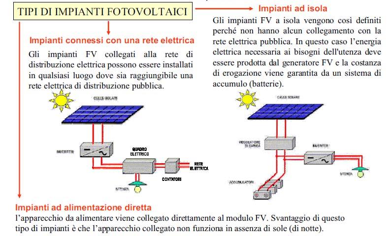 Schema Elettrico Per Pannelli Fotovoltaici : Impianto fotovoltaico
